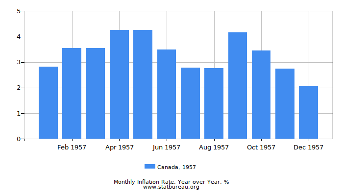 1957 Canada Inflation Rate: Year over Year