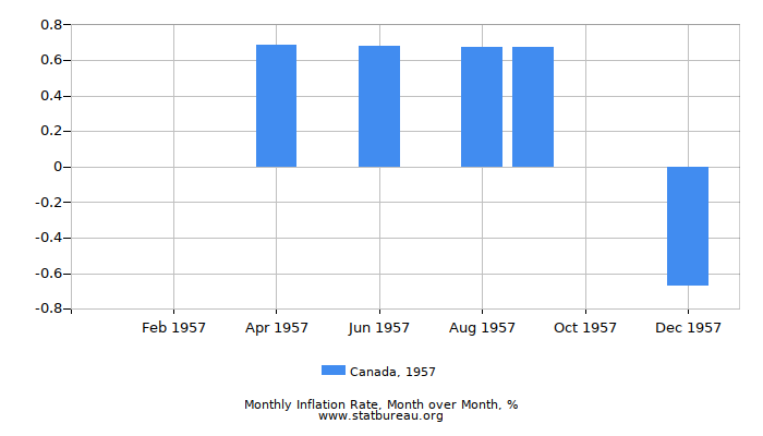 1957 Canada Inflation Rate: Month to Month