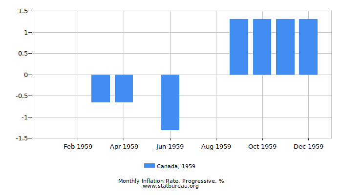 1959 Canada Progressive Inflation Rate
