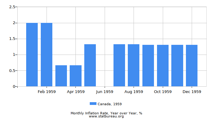 1959 Canada Inflation Rate: Year over Year