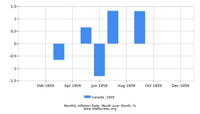 1959 Canada Inflation Rate: Month to Month