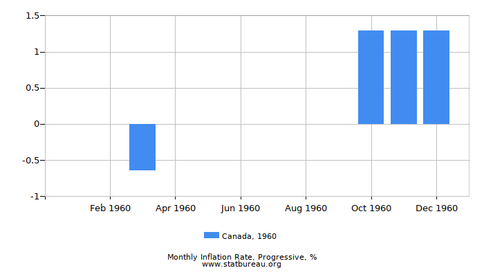 1960 Canada Progressive Inflation Rate