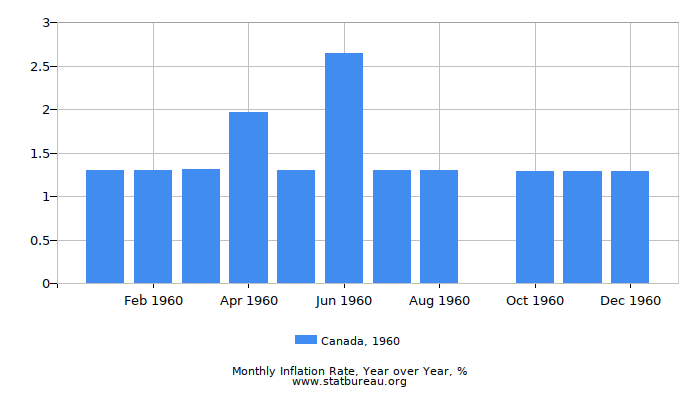 1960 Canada Inflation Rate: Year over Year