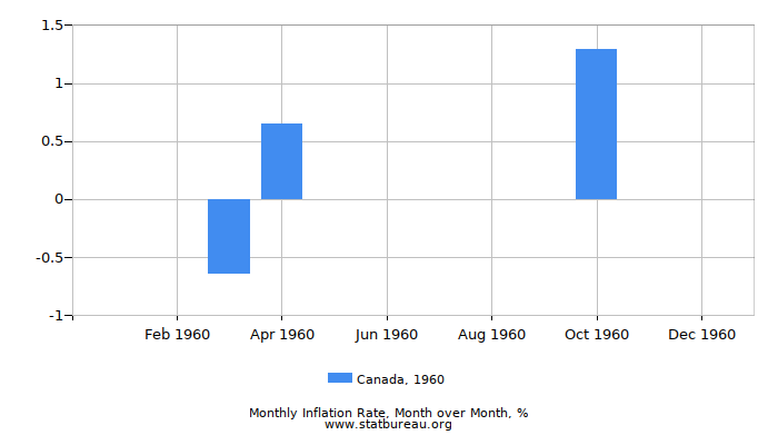1960 Canada Inflation Rate: Month to Month