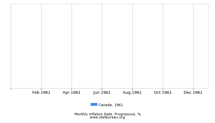 1961 Canada Progressive Inflation Rate