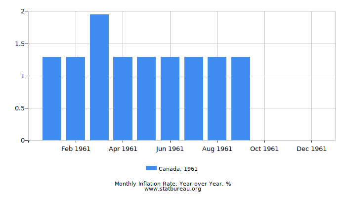 1961 Canada Inflation Rate: Year over Year