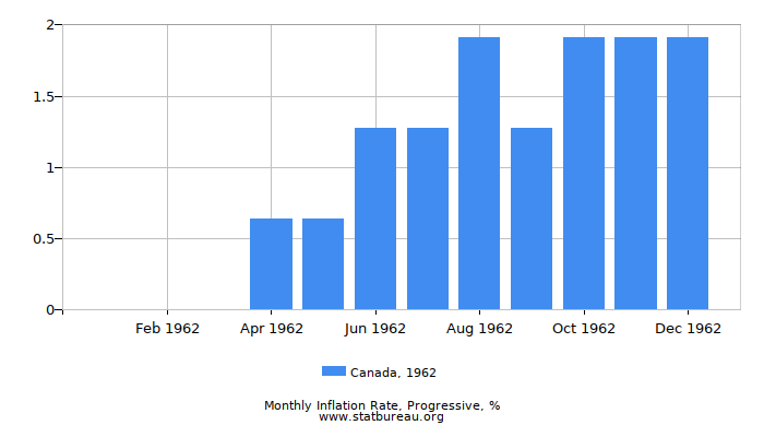 1962 Canada Progressive Inflation Rate