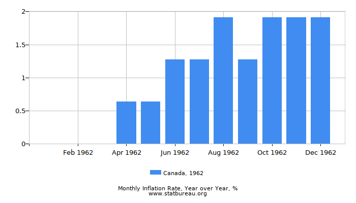 1962 Canada Inflation Rate: Year over Year