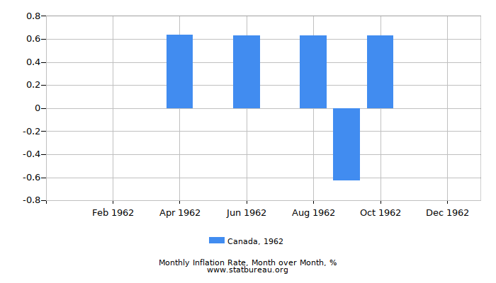 1962 Canada Inflation Rate: Month to Month