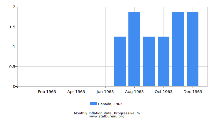 1963 Canada Progressive Inflation Rate