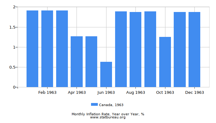 1963 Canada Inflation Rate: Year over Year