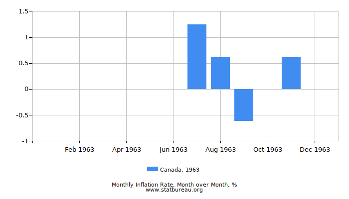 1963 Canada Inflation Rate: Month to Month