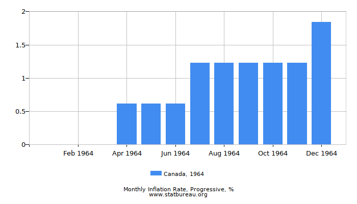 1964 Canada Progressive Inflation Rate