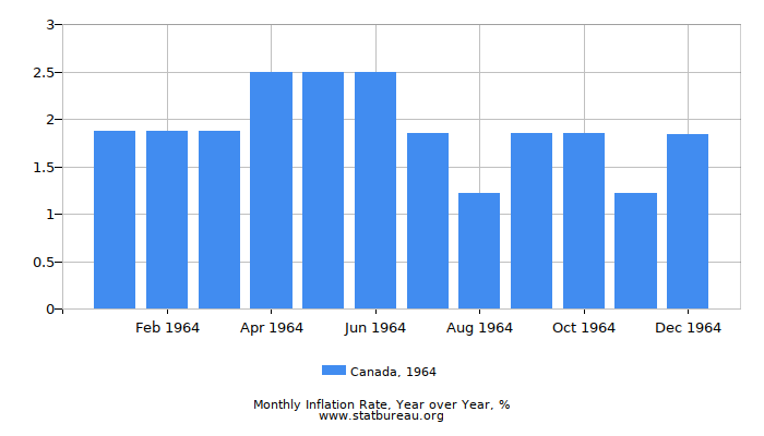 1964 Canada Inflation Rate: Year over Year