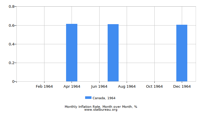 1964 Canada Inflation Rate: Month to Month