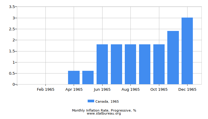 1965 Canada Progressive Inflation Rate