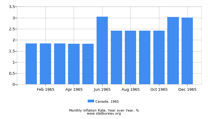 1965 Canada Inflation Rate: Year over Year