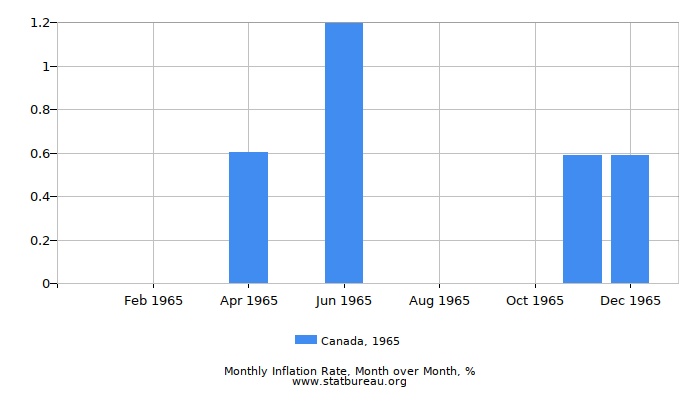 1965 Canada Inflation Rate: Month to Month