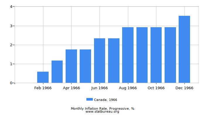 1966 Canada Progressive Inflation Rate