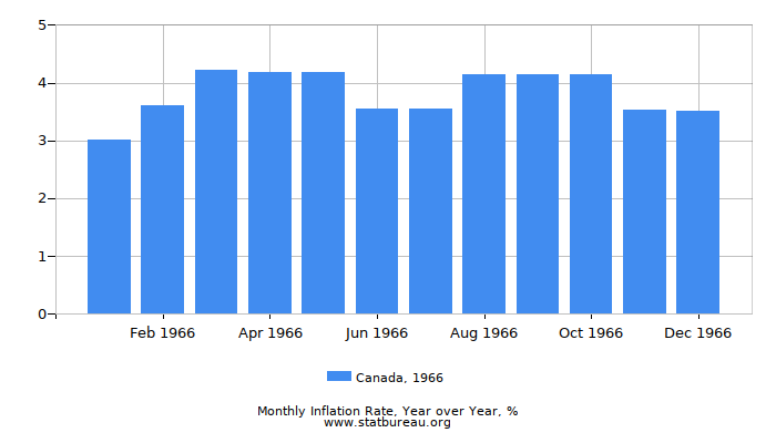 1966 Canada Inflation Rate: Year over Year
