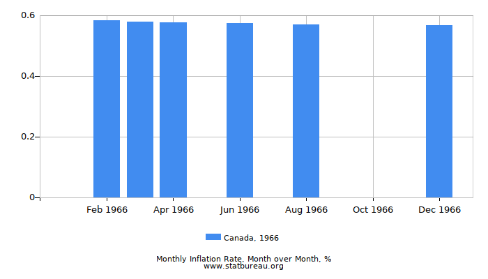 1966 Canada Inflation Rate: Month to Month