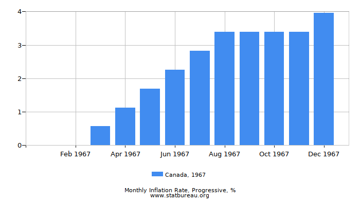 1967 Canada Progressive Inflation Rate