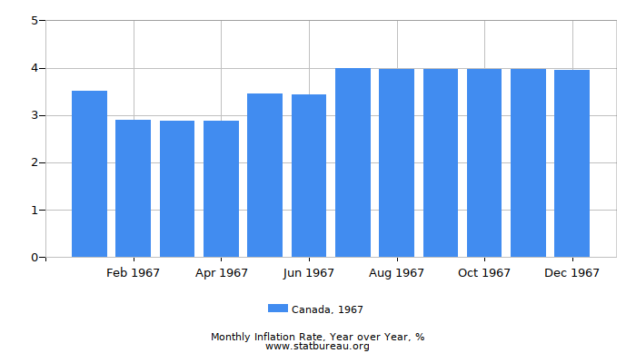 1967 Canada Inflation Rate: Year over Year