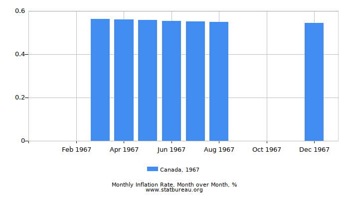 1967 Canada Inflation Rate: Month to Month