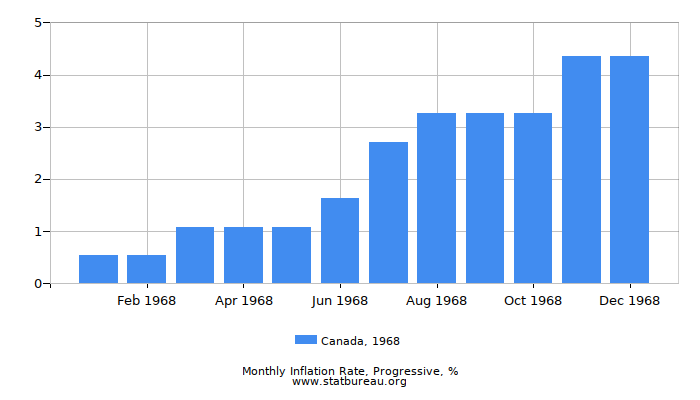 1968 Canada Progressive Inflation Rate