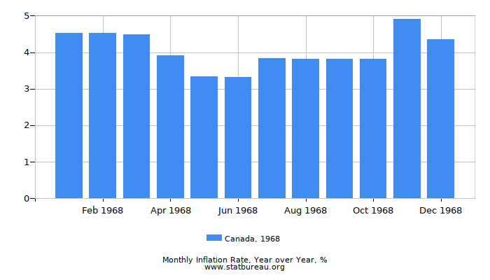 1968 Canada Inflation Rate: Year over Year
