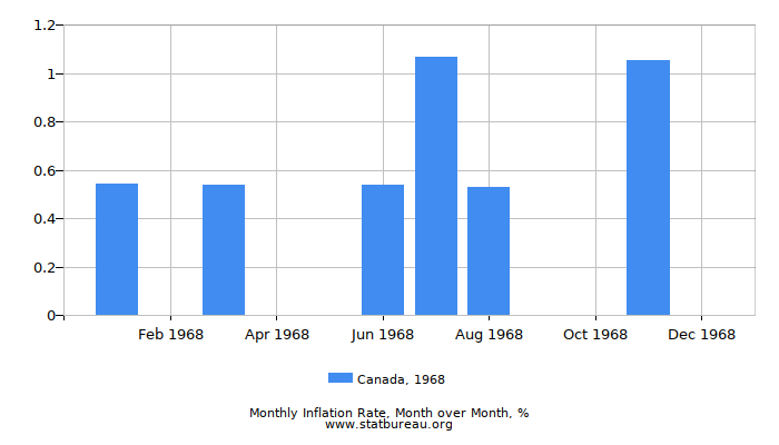 1968 Canada Inflation Rate: Month to Month