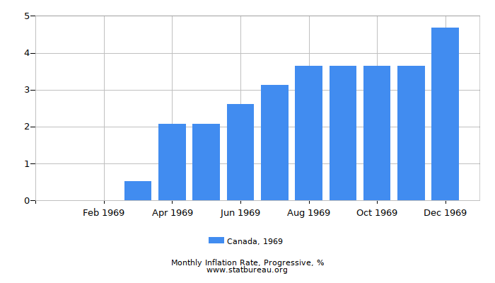 1969 Canada Progressive Inflation Rate