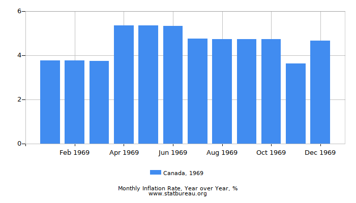 1969 Canada Inflation Rate: Year over Year
