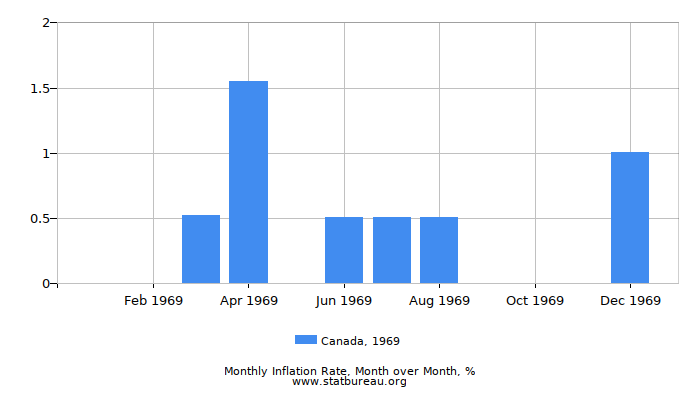 1969 Canada Inflation Rate: Month to Month