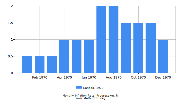 1970 Canada Progressive Inflation Rate