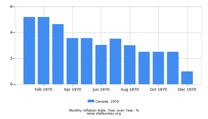 1970 Canada Inflation Rate: Year over Year