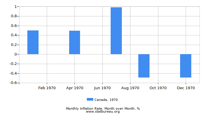 1970 Canada Inflation Rate: Month to Month
