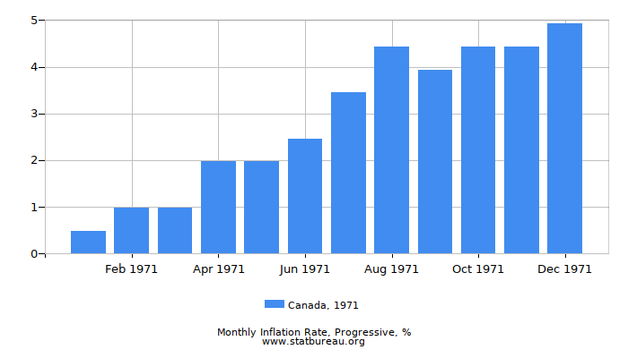 1971 Canada Progressive Inflation Rate