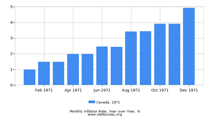 1971 Canada Inflation Rate: Year over Year