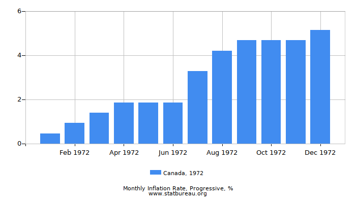 1972 Canada Progressive Inflation Rate