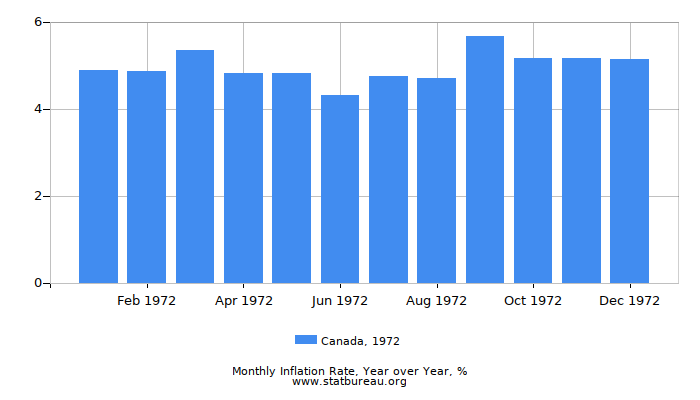 1972 Canada Inflation Rate: Year over Year
