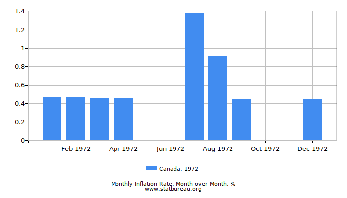 1972 Canada Inflation Rate: Month to Month