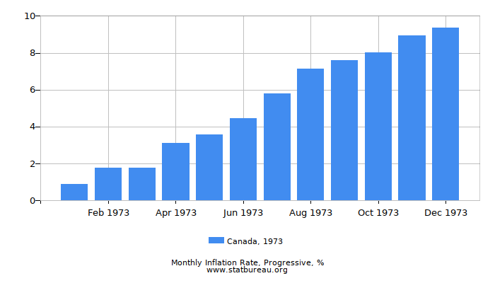 1973 Canada Progressive Inflation Rate