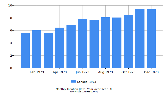 1973 Canada Inflation Rate: Year over Year