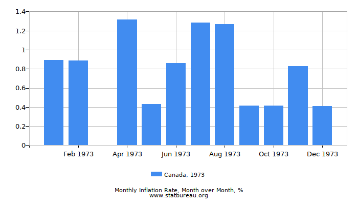 1973 Canada Inflation Rate: Month to Month