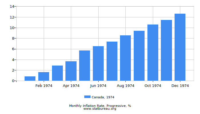 1974 Canada Progressive Inflation Rate
