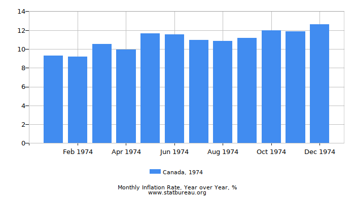 1974 Canada Inflation Rate: Year over Year