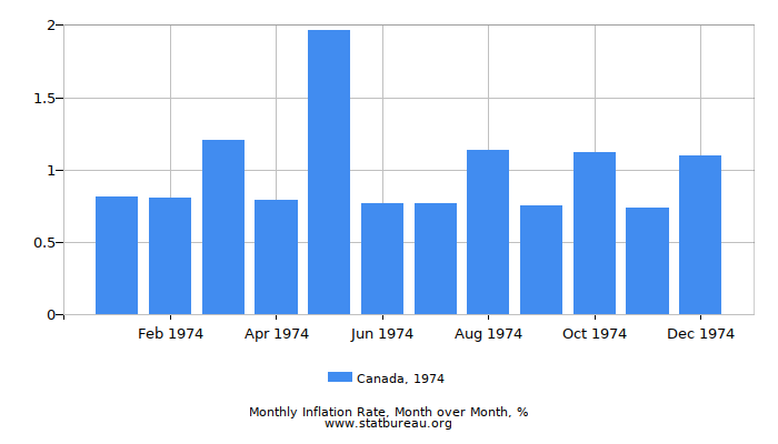 1974 Canada Inflation Rate: Month to Month
