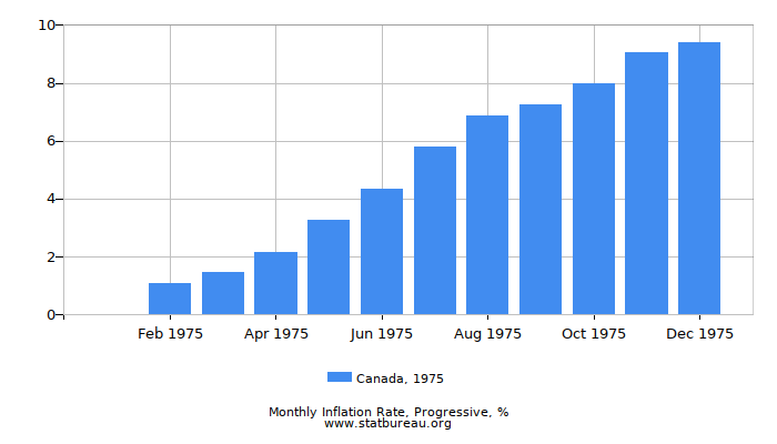 1975 Canada Progressive Inflation Rate