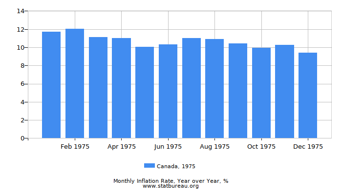 1975 Canada Inflation Rate: Year over Year